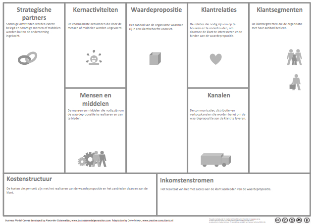 Businessmodel canvas Nederlands