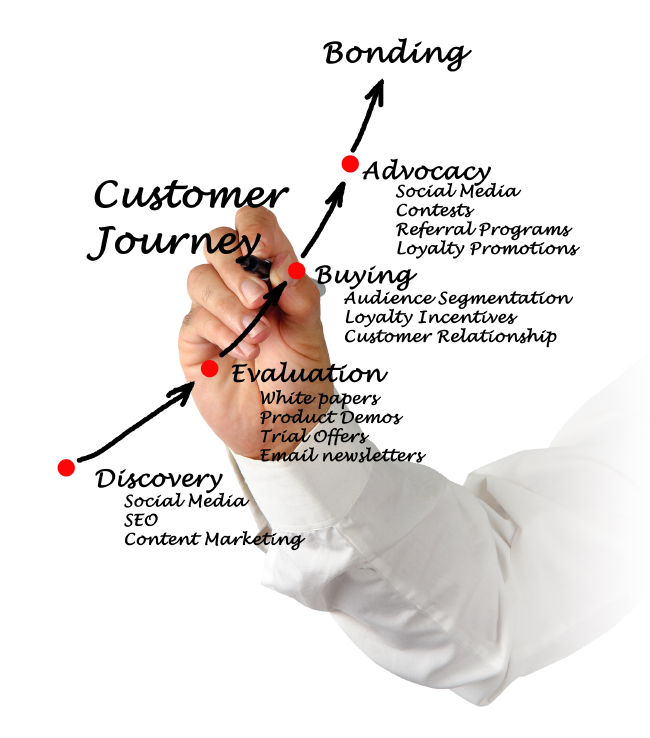 de online customer journey verbetert online rendement